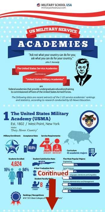 military school infographic